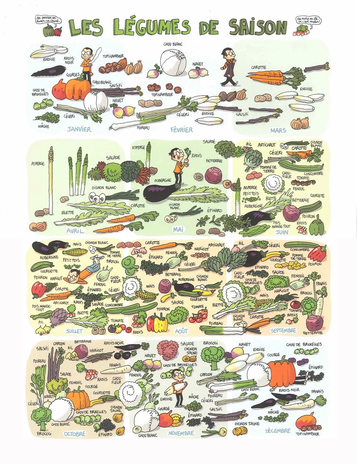 Le diabl gueur les l gumes de saison - Legumes de saison decembre ...