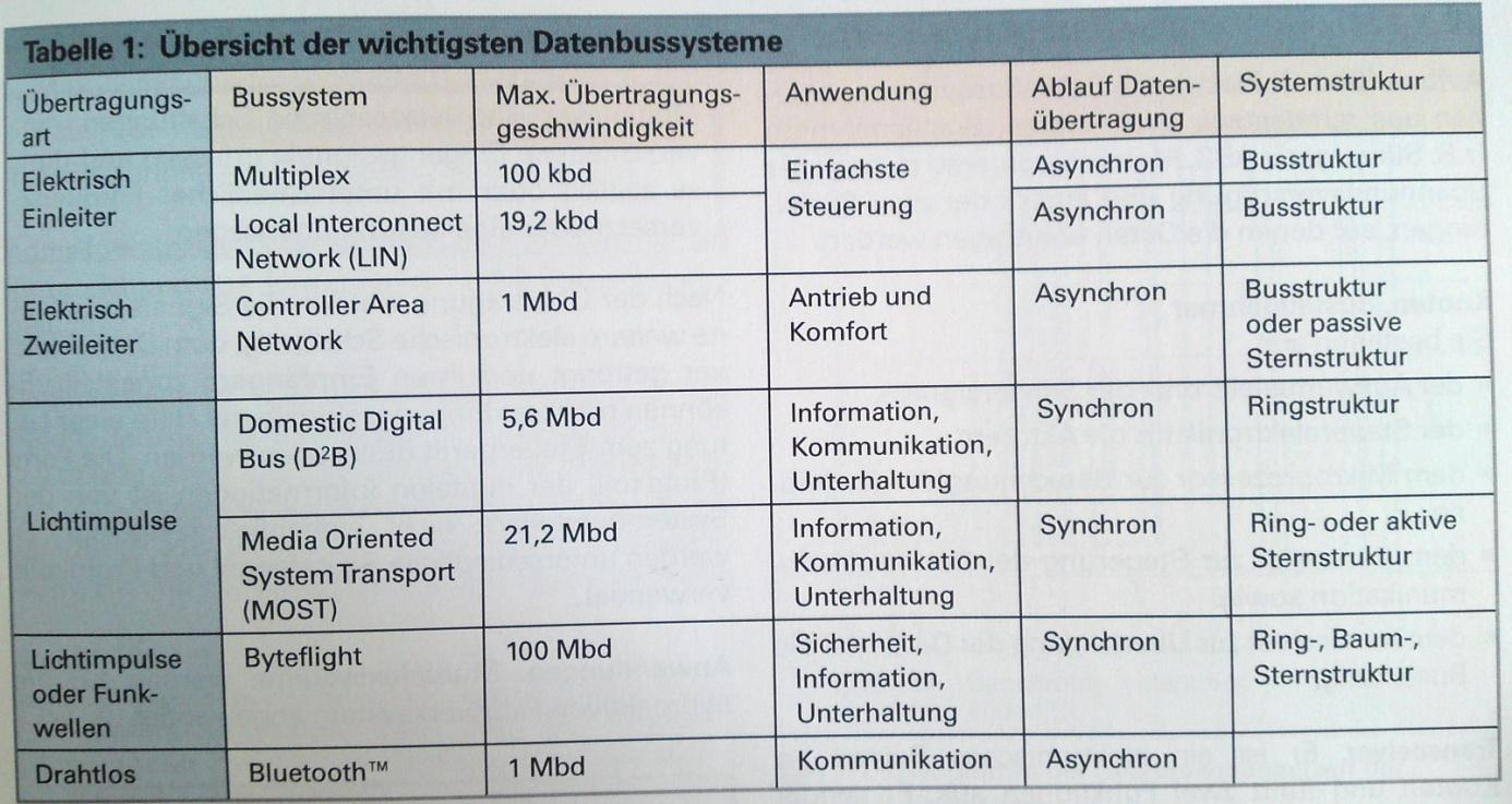 Automobiltechnik Daten Bussysteme