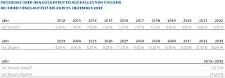 reconcept RE02 Windenergie Deutschland Auszahlungen Rendite Ausschuettung Laufzeit 7 Prozent 20 Jahre Umweltfonds hochrentabel