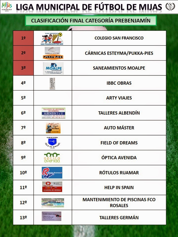Clasificaciones finales liga municipal 2014 2015 for Liga municipal marca