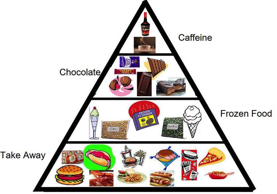 Revised food pyramid - Bodybuilding.com Forums