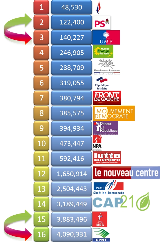 UPR Asselineau: parti politique qui dit des choses passionnantes sur l'€mpire... - Page 2 Class+4
