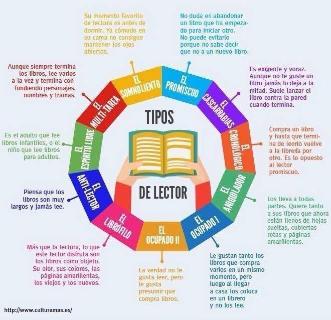 Tipos Diferentes de Lectores y Lectores