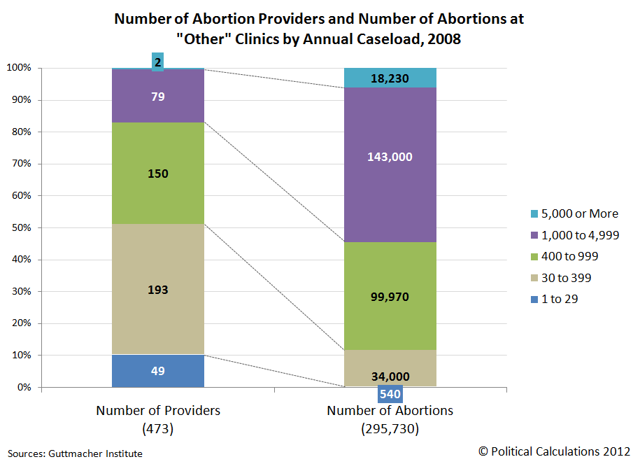 Number of Abortion Providers and Number of Abortions at Other Clinics by Annual Caseload, 2008