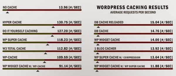 cache plugins result