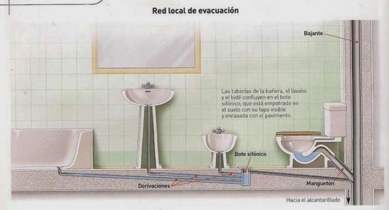 Technology crafts and visual arts blog febrero 2014 - Como hacer una instalacion de fontaneria ...