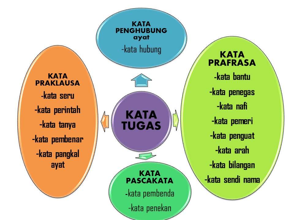 Bahan Pengajaran Bahasa Melayu Tingkatan 2 Kata Tugas Lessons Tes Teach