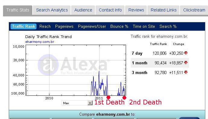 Online dating deaths
