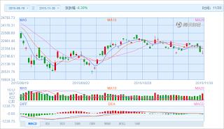 中国株コバンザメ投資 香港ハンセン指数20151130