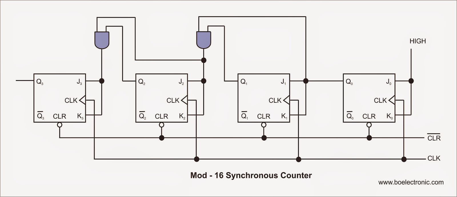 Synchronous Counter Mod 17 0 9 Circuit Diagram Generator Basics Simple Guide To Rewire Your