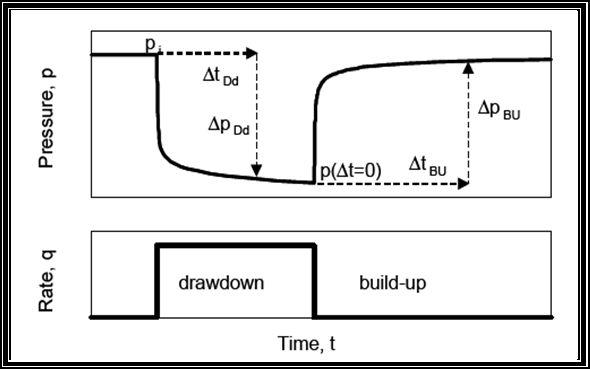 2011 petroleum engineering uir hal ini dilakukan bertujuan untuk mendapatkan data yang lebih komplit tentang reservoir kegiatan penilaian formasi yang dilakukan setelah ccuart Image collections