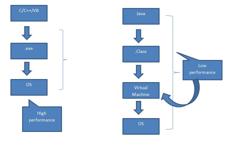 Konsep Java