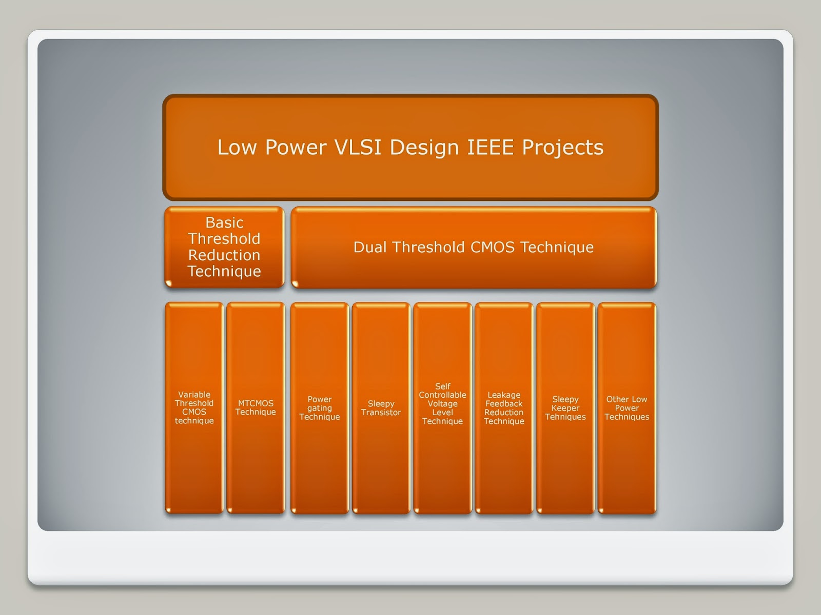 VLSI Projects
