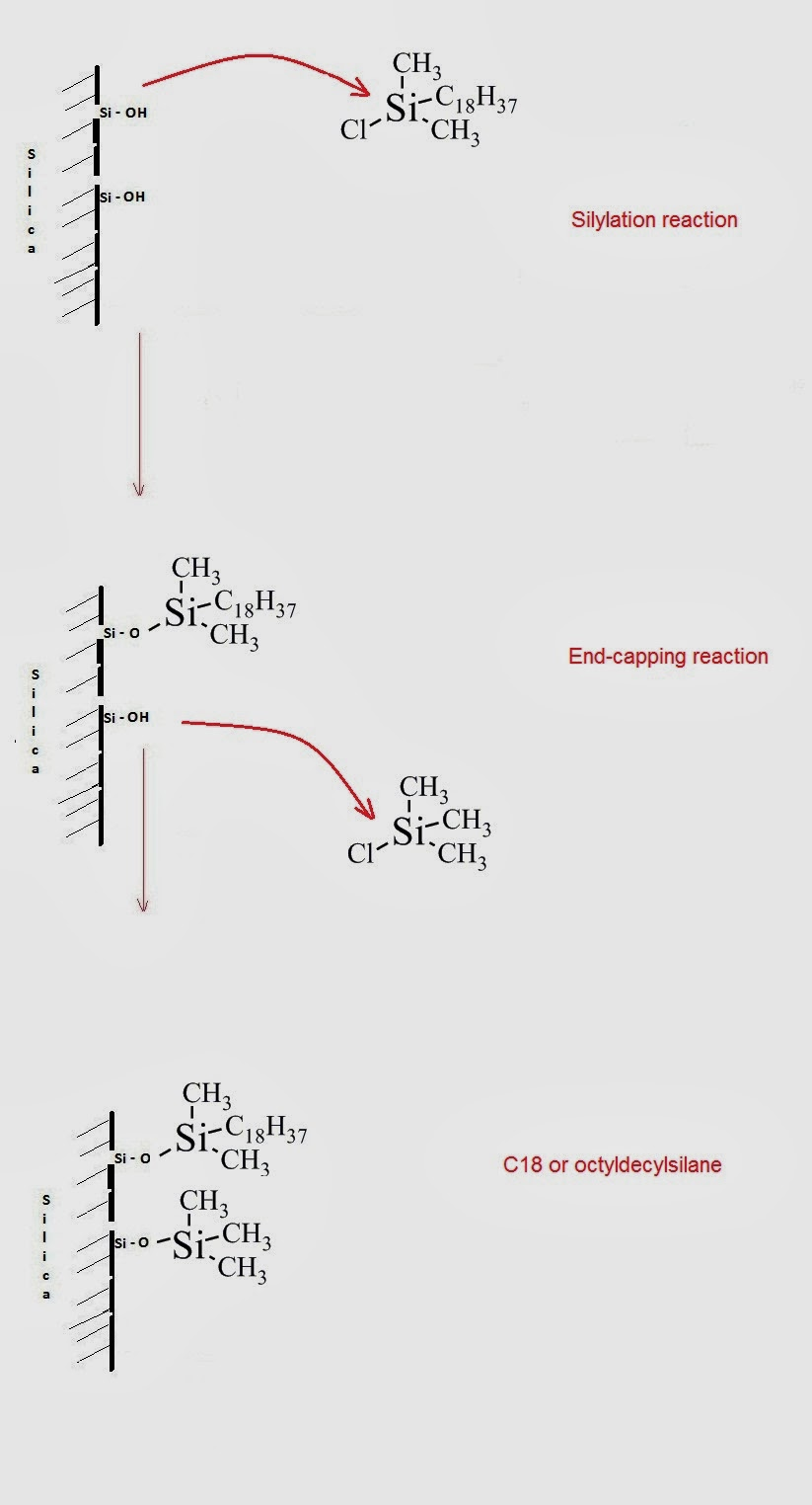 Fig. 1: Bonded-phase column and silylation and end-capping reaction