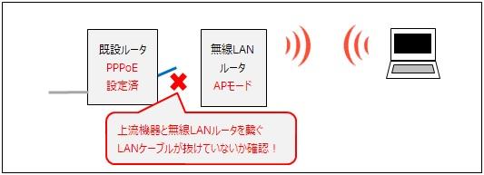 既設ルータと無線LANルータが未接続