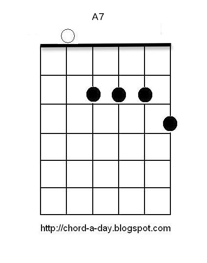 A7 barre chord - The Acoustic Guitar Forum