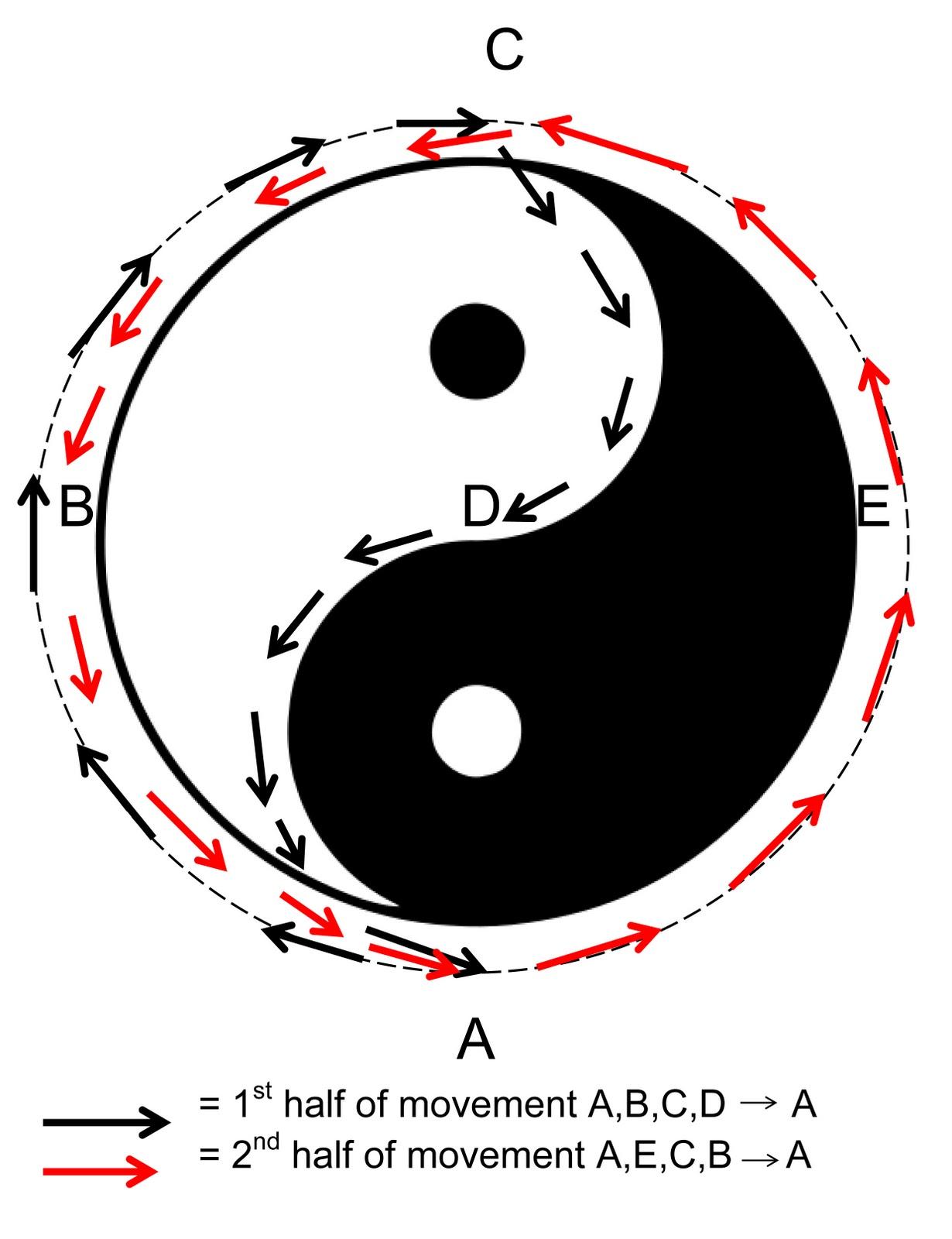 Hertfordshire Tai Chi Yin Yang Diagram Chansijing Clockwise