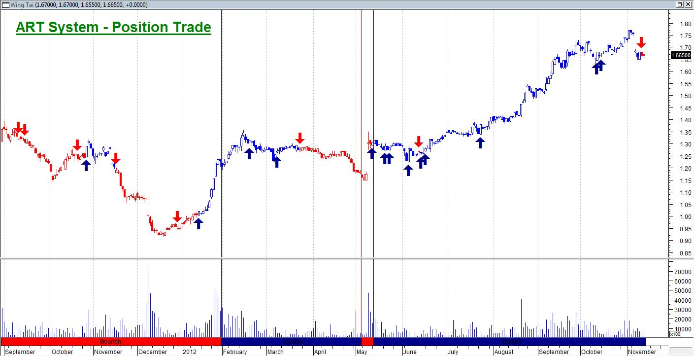 Andy w trading signals