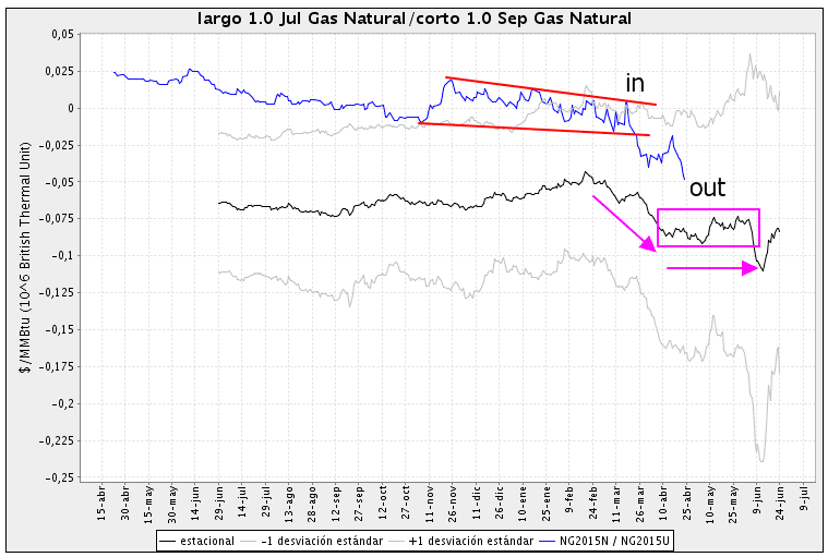 Trading futures spread Natural Gas