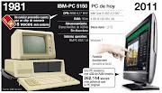 Infografía La computadora IBM personal cumple 30 años