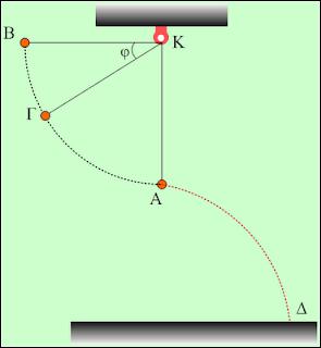 Μια οριζόντια βολή διαδέχεται μια κυκλική.