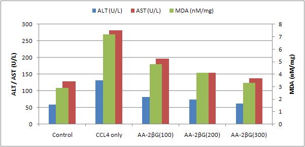 aa vs ast