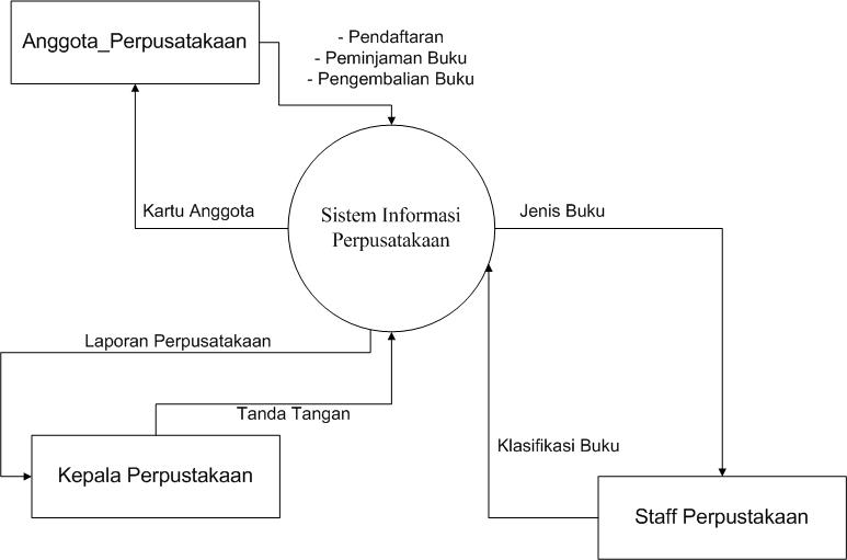 Ayu putri tugas 4 sistem informasi diagram konteks ccuart Gallery
