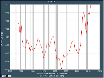 Corporate profit margins by American big business just hit another all-time high.