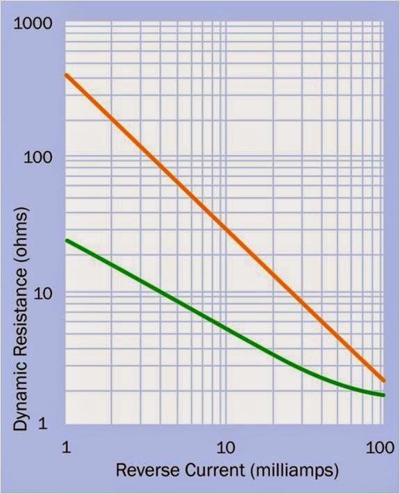 Difference Between Schottky and Zener Diode  PediaaCom