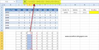 Una matricial en Excel para sumar referencias cruzadas.