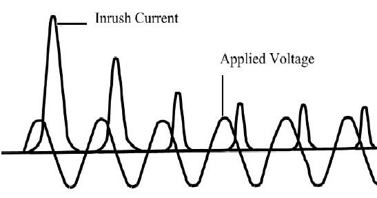 magnetizing current inrush