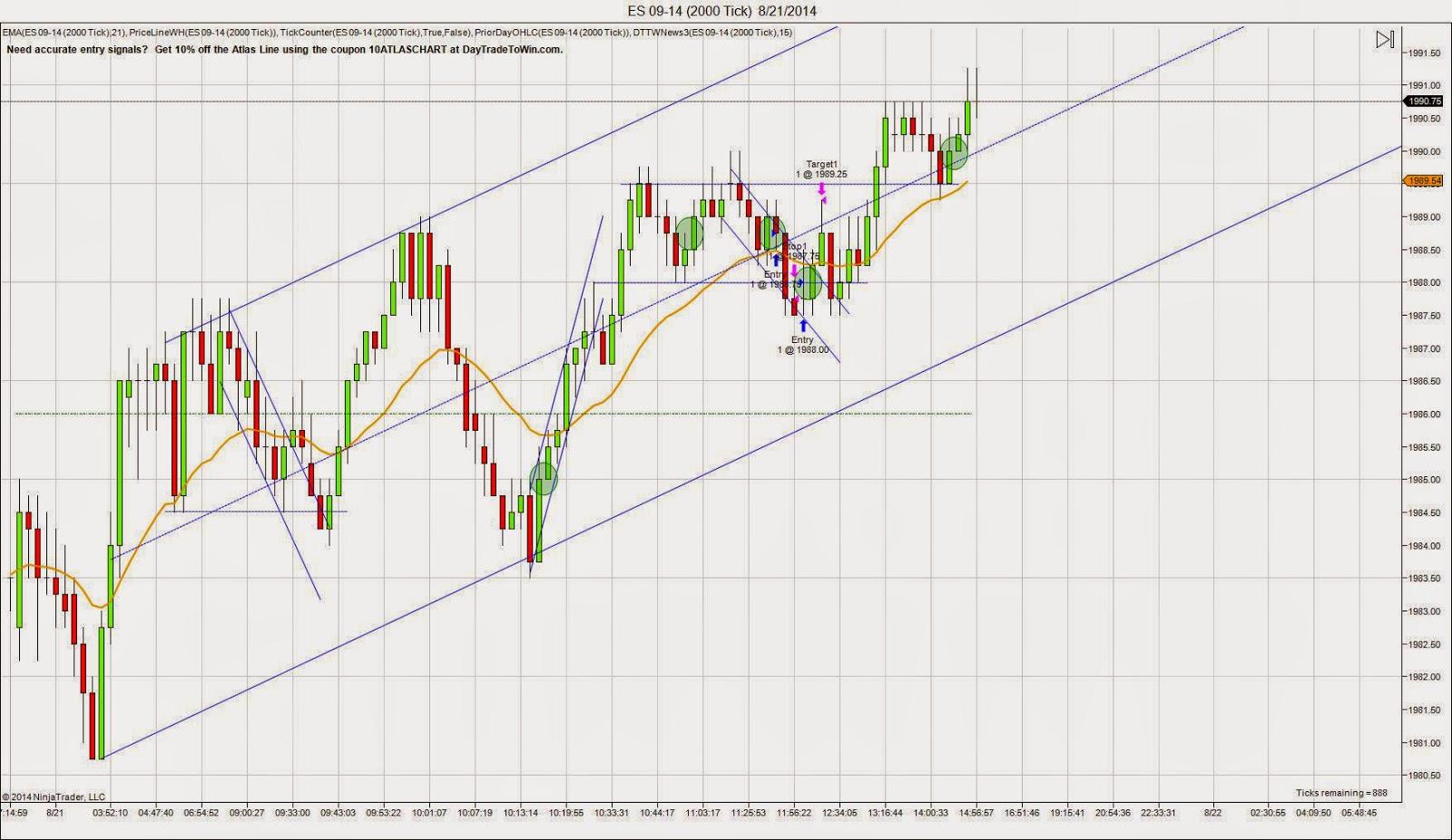 E-mini S&P 500 Futures chart for Thursday 8/21/14