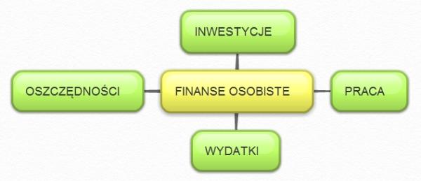Definicja finansów osobistych