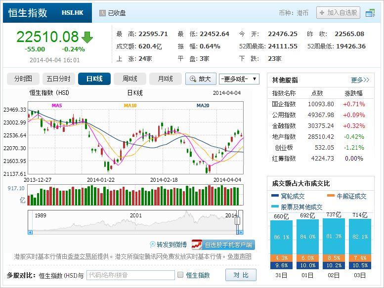 中国株コバンザメ投資 香港ハンセン指数20140404