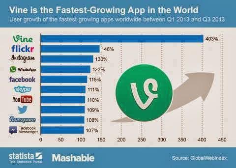 Las 10 aplicaciones para dispositivos móviles de más rápido crecimiento en 2013 (infografía)