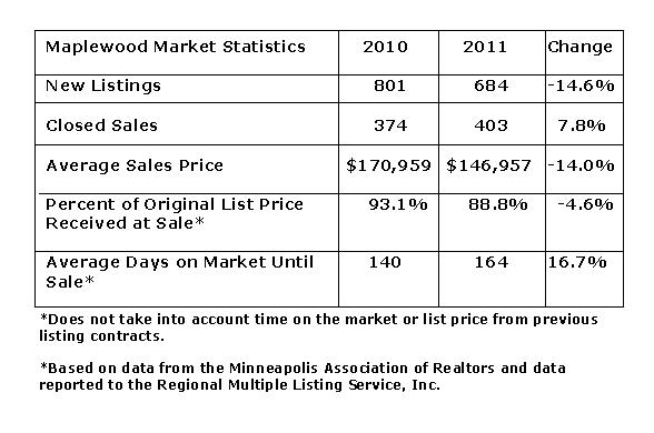 Statistical Snapshot of Maplewood MN by Teri Eckholm REALTOR
