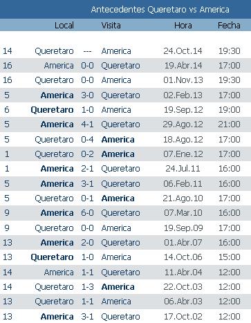 Antecentes Queretaro vs America Liga Mx Jornada 14
