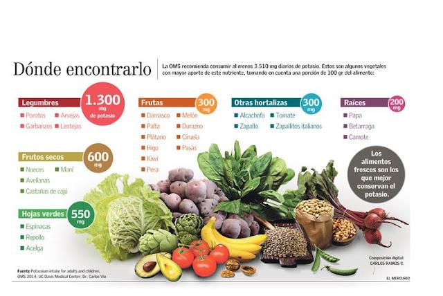 Cocina segura potasio un mineral que contribuye a tu salud - Alimentos que tienen fibra ...