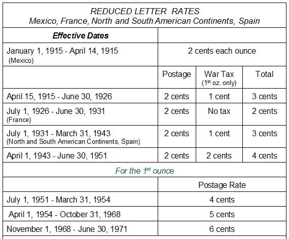 1971 uniform international letter rate