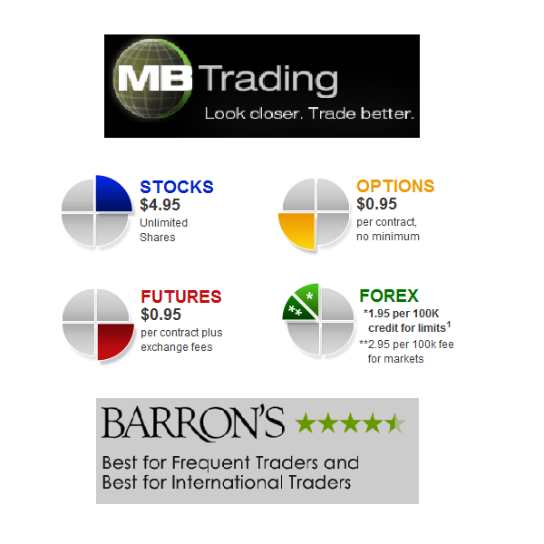 Advantages of trading in futures and options