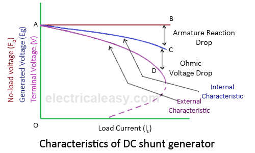 how to make a dc generator at home