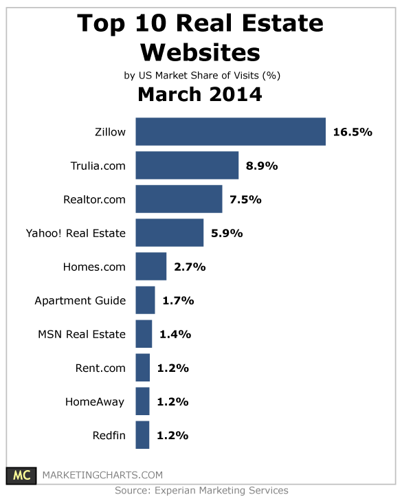 Real estate website in US : top 10 List