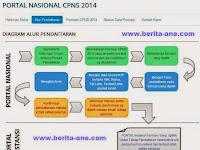Daftar Instansi yang Buka Lowongan CPNS 2014
