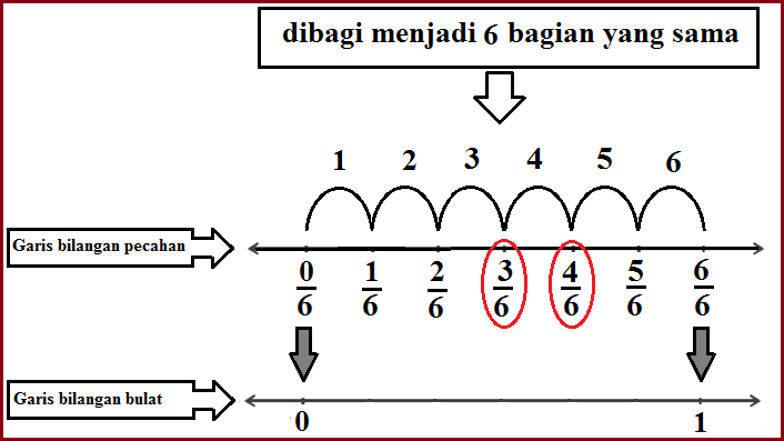Bagaimana cara menentukan letak pecahan pada garis bilangan nah demikian postingan mafia online tentang bagaimana cara menentukan letak pecahan pada garis bilangan mohon maaf jika ada kata atau perhitungan yang ccuart Images