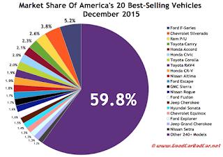 USA best-selling autos market share chart December 2015