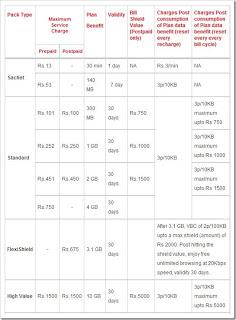 Airtel 3G data plan