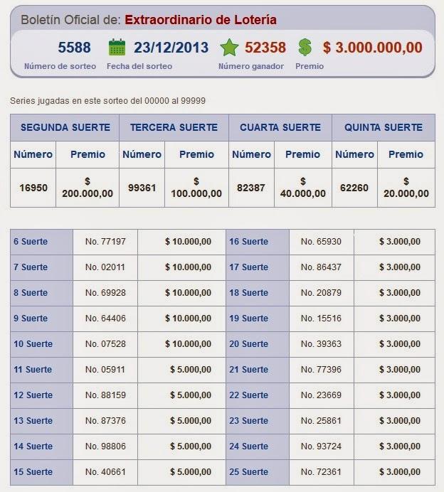 lista de loteria nacional 22 de diciembre: