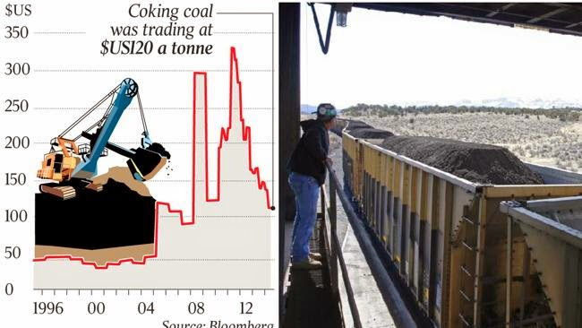 Coking coal prices from 1996 to present.