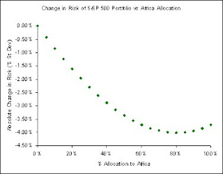 Allocation to Africa | Investing in Africa