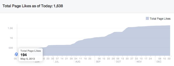 giustacchini-facebook-fanbase